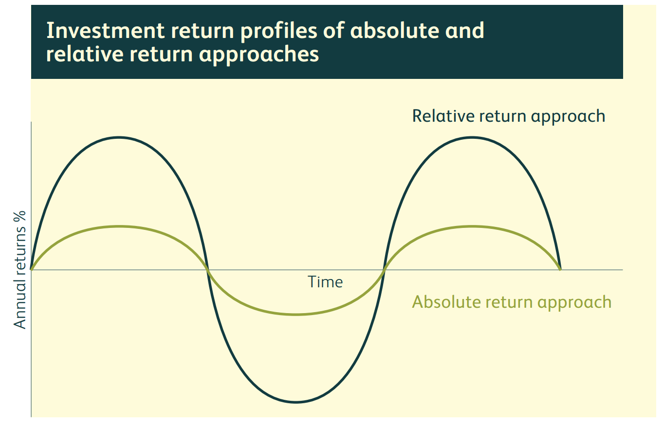 Investment returns profile graph